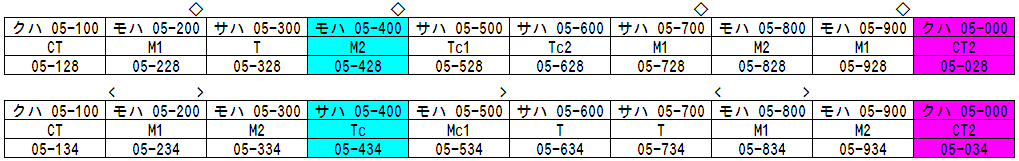 05N Formation Table