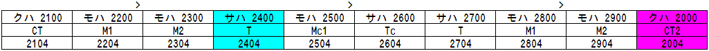 2000 Series Formation Table